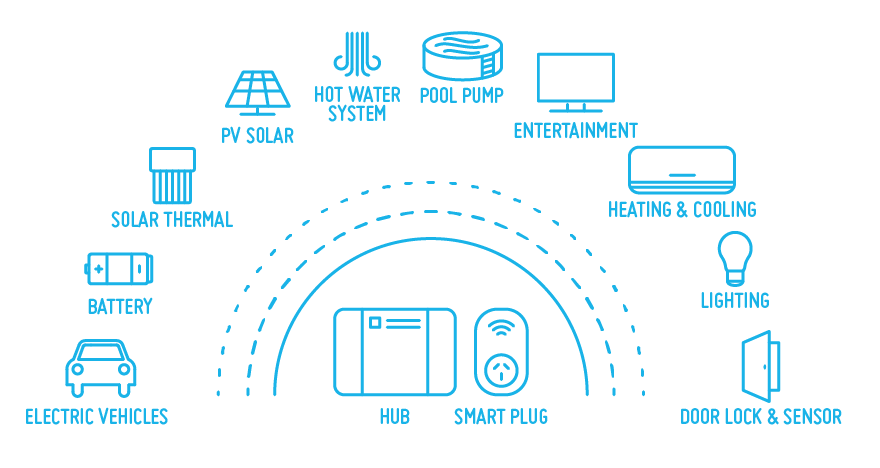 carbonTRACK Intelligent Energy Management User Interface and IoT Hub can communicate with all these devices.