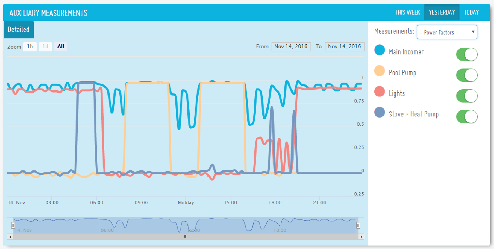 carbonTRACK Intelligent Energy Management User Interface Consuption Report
