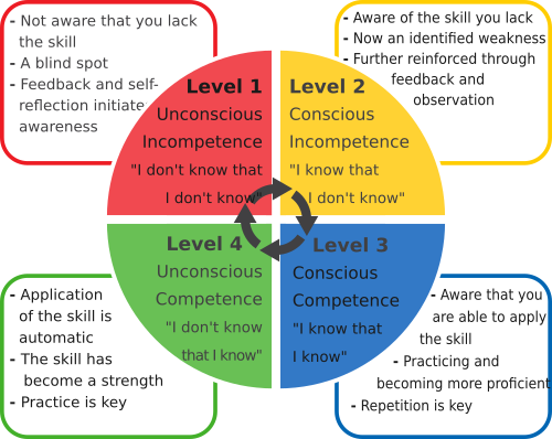 Stages of Learningpng